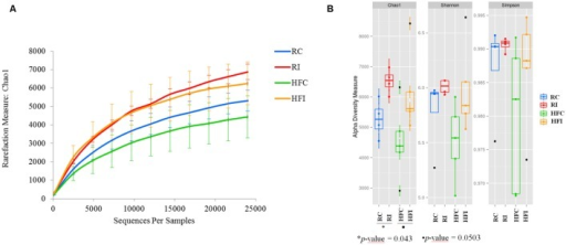 Cecal content diversity analysis.(A) Cecal content microbiota rarefaction curve generated using Chao1 richness estimator. Samples have been rarified at an even depth of 24,500 sequences per sample. Error bars indicate the 95% confidence intervals. (B) Cecal content alpha-diversity; richness (Chao1) and diversity (Shannon and Simpson) indices box plot.