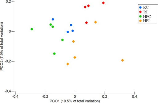 Cecal content principal coordinates analysis (PCoA) of unweighted UniFrac distances. Significant p-value = 0.01 for Infected vs. non-infected comparison was obtained from PERMANOVA.