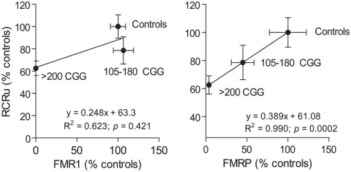 Correlation between mitochondrial outcomes and FMRP or FMR1 expression levels. The correlation between FMRP and FMR1 expression with a mitochondrial outcome (i.e., coupling between ATP synthesis and electron transfer or RCRu) was carried out using human primary dermal from controls, premutation carriers (105–180 CGG), and full mutation carriers (>200 CGG repeats). RCRu, FMR1, and FMRP levels were expressed as percentage of control values. Data are shown as mean ± SEM for controls, permutation, and full mutation carriers.