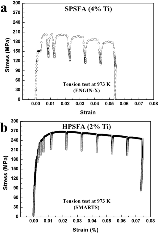 Macroscopic stress-strain curves.Stress-strain curves recorded during in-situ tensile experiments at 973 K for (a) SPSFA and (b) HPSFA.