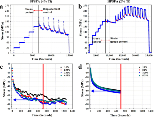 Temporal evolution of macroscopic stress.Temporal evolution of macroscopic stress for (a) SPSFA and (b) HPSFA during the whole in-situ tension experiments at 973 K. Temporal evolution of relative stress relaxation for (a) SPSFA and (b) HPSFA during ND measurements with respect to plastic strain.