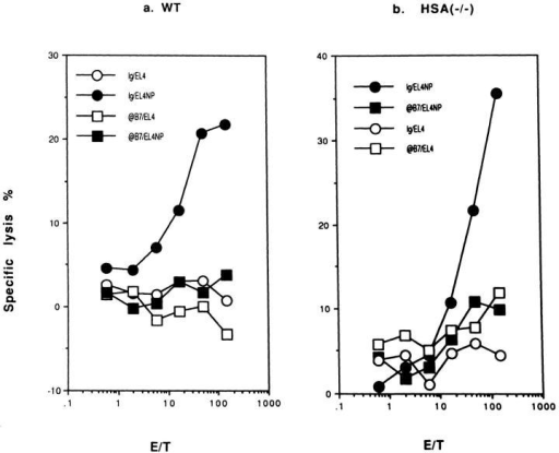 Anti-B7 mAbs  completely block the production of effector CTL from naive  T cells in both WT mice (a) or  HSA-KO (b) mice. WT and mutant mice were infected with  1,000 HAU/mouse of influenza  virus A/JAP by intraperitoneal  injection on day 0. The mice  were injected with either a mixture of normal rat and hamster  IgG, or anti-B7-1 + anti-B7-2  mAbs (3A12+GL1) on days −1,  0, +1, at a dose of 100 μg/ mouse/injection. Data presented  are representative of three experiments using pooled spleen cells  from 2–3 mice per group.