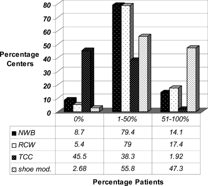 Type and frequency of plantar offloading used across 895 clinics.