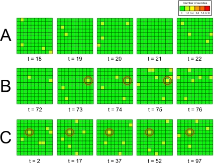 Three time series indicating (A) baseline suicide occurrences with no clustering, (B) a spatiotemporal cluster resulting from social learning, and (C) a spatial cluster resulting from homophily.Each square within the 10×10 grid indicates one 10-agent sub-group, with the colour of the square indicating the frequency of suicide from green (0%) to red (100%). In A, randomly distributed suicide events can be observed due to the non-copycat probability of suicide (p0 = 0.005). No clustering is detected under these conditions. In B, a spatiotemporal point cluster generated by social learning (s = 5) is marked with a red circle, and can be seen persisting over a period of three generations from t = 73 to t = 75 inclusive, thus showing localisation in both time and space. In C there is no social learning (s = 0), but homophily (h = 1) and large inter-group differences (q = 0.4) causes one sub-group, marked with a red circle, to be composed entirely of high suicide risk agents. This group repeatedly features suicides throughout the simulation run, forming a spatial (but not temporal) cluster despite the lack of social learning.