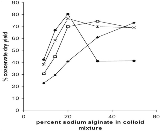 Effect of % sodium alginate content in colloid mixture on percent coacervate dry yield.pH 2.5 (–◆–), pH 3.0 (–□–), pH 3.5 (–Ж–), pH 4.0 (–●–).