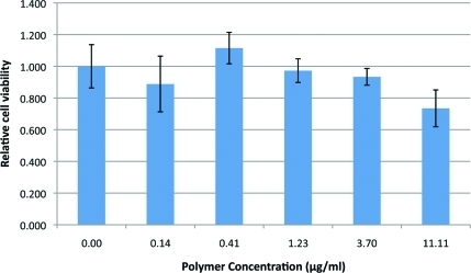 Cytotoxicity of poly-β-aminoester ketal-2 nanoparticles at different concentrations in RAW 264.7 macrophage cells.