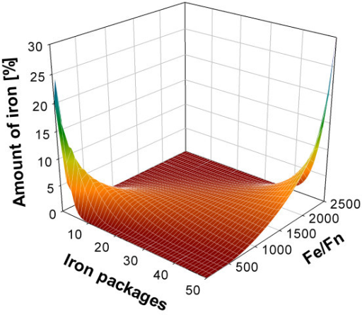 Simulation results for the steady state distributions for a set of iron-to-ferritin ratios. Simulation results for the steady state distributions for a set of iron-to-ferritin ratios ranging from 100:1 to 2500:1. A soft transition between steady state distributions from low to high iron to ferritin ratios is observed.