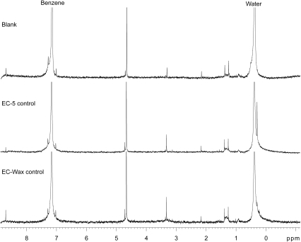 Background signals of blank and control NMR samples.