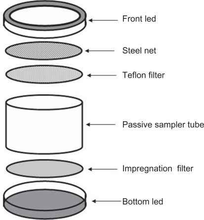 Components of the IVL passive sampler.