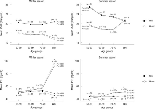 Mean serum 25(OH)D and iPTH levels according to season and age in men and women. iPTH levels increased significantly in women aged ≥ 80 yr (P < 0.001) and ≥ 70 yr (P = 0.018) in the winter and summer seasons, respectively. iPTH levels increased significantly in women aged ≥ 80 yr (P < 0.001; P < 0.001 after adjustment for creatinine clearance and BMI) and ≥ 70 yr (P = 0.018; P = 0.043 after adjustment for creatinine clearance and BMI) in the winter and summer seasons, respectively. Black boxes indicate men and blank circles indicate women; Dashed lines indicate mean values adjusted for BMI and creatinine clearance; Numbers in squared brackets indicate numbers of men and numbers in round brackets indicates numbers of postmenopausal women, respectively (ANOVA, Dunnett's multiple comparison test, ANCOVA, Bonferroni's multiple comparison).