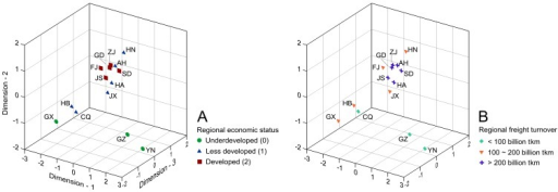 3D Multidimensional scaling (MDS) plots based on Kimura two-parameter (K2P) distances of 14 M. alternatus populations in China categorized by regional economic status (A) and regional freight turnover (B).The two-letter population codes in the plots correspond to the provincial codes listed in Table 1.