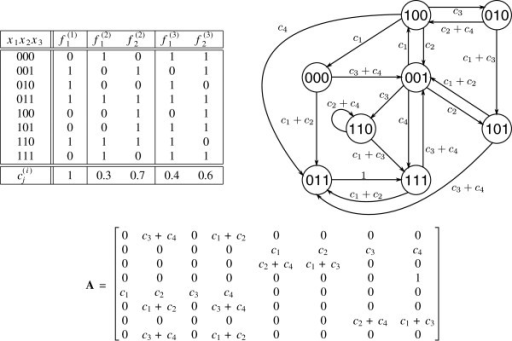 An example of truth table state transition diagram an open i an example of truth table state transition diagram and transition probability matrix of a ccuart Images