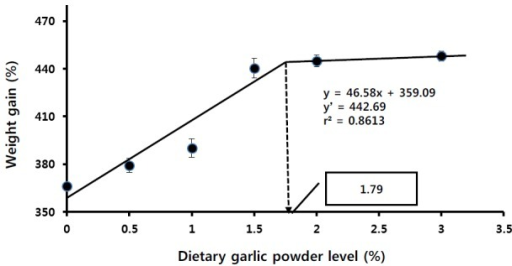 Broken-line analysis on weight gain of fingerling sterlet sturgeon to dietary garlic powder levels.