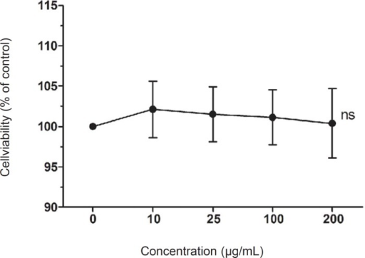 Effects of Lindera coreana leaf ethanol extracts (LCE) on cell viability in HaCaT keratinocytes. Data are representative of three independent experiments as mean ± SD. ns Means not significant