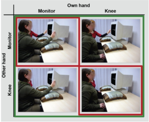 Experimental design of the joint Simon task of Experiment 1 (red border) showing two persons sharing a visual Simon task (own hand: right person and other hand: left person) in the hands knee condition (lower right panel) and the hands monitor condition (upper left panel). In Experiment 1, all participants also performed an individual and a standard version of the Simon task using the same hand position manipulation (not shown). Experimental design for the joint Simon task of Experiment 2 (green border) showing the own hands knee – other hands monitor condition (upper right panel) and the own hands monitor – other hands knee condition (lower left panel) in addition.