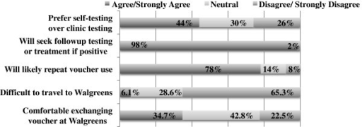 Opinions in HIV in-home self-test voucher use survey attitudes (N = 50), Los Angeles, 2013.