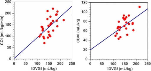 Relationship between indexed IDVG and indexed cardiac output, and between IDVG and indexed circulating blood volume. Left: IDVGI versus COI: Y = 0.92 X +3.4 (r = 0.588, n = 28, p =0.00099), right: IDVGI versus CBVI: Y =0.35 X +20 (r = 0.547, n = 25, p = 0.0047). IDVGI = initial distribution volume of glucose calculated using the one-compartment model, IDVGI = indexed IDVG based on body weight, COI = indexed cardiac output based on body weight, CBVI = indexed circulating blood volume based on body weight.