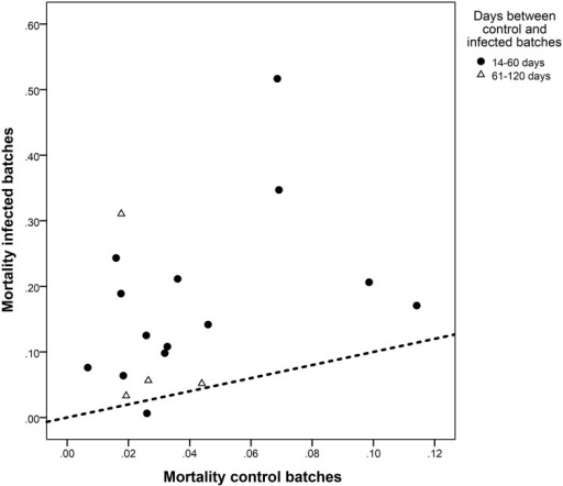 Mortality observed in paired batches from 18 flows in the first batch produced after PED detection in the sow farms (infected batches) and in the immediate previous batch (produced within the previous four months, control batches).Dotted line: no differences in mortality.