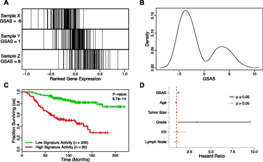 The GSAS of VANTVEER_BREAST_CANCER_METASTASIS_DN predicts patient survival. (A) The distribution of genes from this gene set in an expression-ranked gene list in samples with a low (Sample X), intermediate (Sample Y), and high (Sample Z) GSAS. (B) The distribution of GSASs across all samples in a dataset. (C) Patients with positive GSASs (red curve) show significantly shorter survival times than those with negative GSASs (green curve). Vertical hash marks indicate points of censored data. (D) In a Cox PH model, this GSAS significantly predicts patient survival even after adjusting for traditional clinical features. A red dotted line indicates where the hazard ratio = 1.