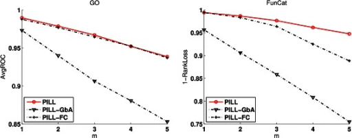 The benefit of using function correlation and Guilt by Association rule on the proteins inCollingsPPI annotated with FunCat labels. PILL-FC only uses the function correlation between function labels, PILL-GbA only uses the guilty by association rule, and PILL uses both the function correlation and the guilt by association rule.