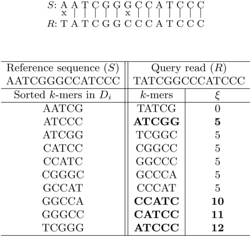 An example of comparing the query read with the reference sequence.