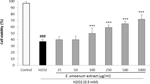 Effect of E. amoenum extract on H2O2-induced oxidative stress in HUVECs. Cells were incubated with H2O2 (0.5 mM, 2h) after pretreatment with different concentrations of E. amoenum extract (25-1000 μg/ml). The cell viability was determined using the MTT assay. Values are means+SEM from three independent experiments in triplicate. ###p<0.001 versus control (untreated cells), ***p<0.001 versus H2O2 stimulated cells.