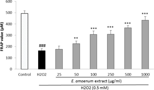 Effect of E. amoenum extract on extra-cellular FRAP value in HUVECs. Cells were incubated with H2O2 (0.5 mM, 2h) after pretreatment with different concentrations of E. amoenum extract (25-1000 μg/ml). Values are means+SEM from three independent experiments in triplicate. ###p<0.001 versus control (untreated cells), **p<0.01 and ***p<0.001 versus H2O2 stimulated cells.