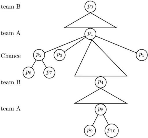 The extensive game tree in the example Ice hockey; two against one.