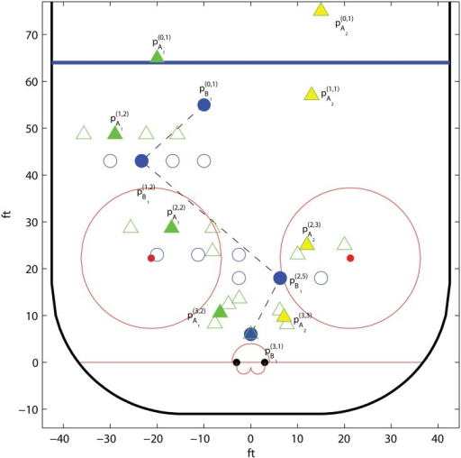 Example of a grid and the corresponding optimal trajectories for A1, A2, and B1, in the example Ice hockey; two against one.The offensive players are denoted by triangles, where a solid triangle marks the possession holder, and the defender is denoted by a circle. We use the shot potential model in Section Ice hockey; parametric isolines with parameters α = β = 0.2, λ = 0.03, qp = 0.1, and qc = 0.5.