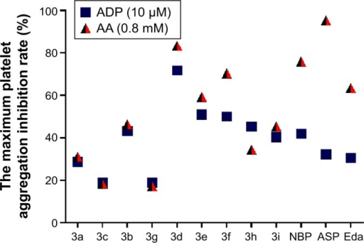 The maximum platelet aggregation inhibition rate of 3a–i, NBP, ASP, and Eda (1.28 mM each) on the ADP-induced and AA-induced platelet aggregation in vitro.Abbreviations: AA, arachidonic acid; ADP, adenosine diphosphate; ASP, aspirin; Eda, edaravone; NBP, 3-n-butylphthalide.