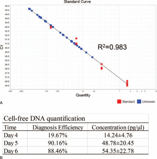 Characterization of cell-free DNA. Another set of integrated embryos without biopsy were subjected to quantification of cell-free DNA via medium-based detection of α-thalassemia-SEA. A. The standard curved generated by medium-based Q-PCR detection. B. Results summary.