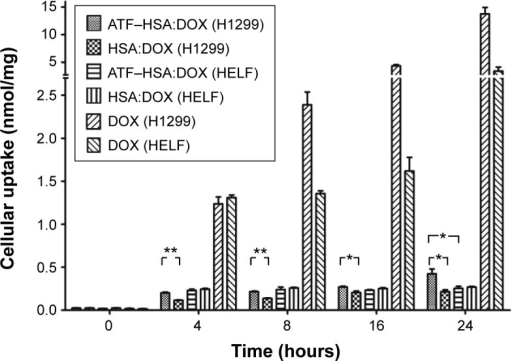Cellular uptakes of ATF–HSA:DOX (5 μM), HSA:DOX (5 μM), and DOX (5 μM) in H1299 cells and HELF cells after incubation for different time periods.Notes: The uptake amount of free DOX in both cell lines was much more than that of ATF–HSA:DOX. The amount of ATF–HSA:DOX was higher than that of HSA:DOX in H1299 at any time period, while there was almost no difference in the amount of ATF–HSA:DOX and DOX in HELF. *P<0.05. **P<0.01.Abbreviations: ATF, amino-terminal fragment of urokinase; DOX, doxorubicin; HELF, human embryo lung fibroblasts; HSA, human serum albumin.