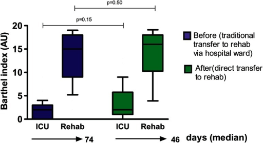 Functional dependency at discharge ICU and rehab before and after intervention in the step-down destination post ICU