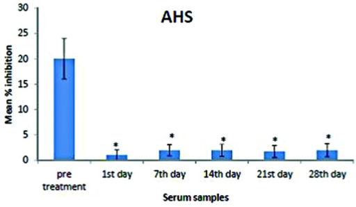 Mean percentage of inhibition of AHS in the pre-treatment and post-treatment serum samples. Analysis was performed by competitive ELISA. AHS concentrations in the pre-treatment sera were significantly higher than those in the post-treatment samples (days 1, 7, 14, 21, and 28). The amount of AHS present was proportional to the percentage inhibition of substrate hydrolysis. Asterisk denotes statistical significance (p < 0.05) of post-treatment samples compared to that of pre-treatment sample (n = 6).