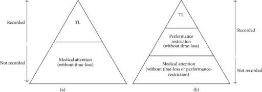 (a) Traditional hierarchy of injury/illness definition classification. (b) Alternative hierarchy of injury/illness definition classification. TL = time-loss; ∗ classification of an injury or illness is based on the initial status of the injury and not on any subsequent change of status during the time course of its recovery and ∗∗ while injuries/illnesses are always required to be classified as either time-loss or medical-attention (or performance-restriction) is should be noted that there can and always will be overlap between categories.
