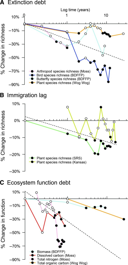 Delayed effects of fragmentation on ecosystem degradation.(A) The extinction debt represents a delayed loss of species due to fragmentation. (B) The immigration lag represents differences in species richness caused by smaller fragment area or increased isolation during fragment succession. (C) The ecosystem function debt represents delayed changes in ecosystem function due to reduced fragment size or increased isolation. Percent loss is calculated as proportional change in fragmented treatments [for example, (no. of species in fragment − no. of species in control)/(no. of species in control) × 100]. Fragments and controls were either the same area before and after fragmentation, fragments compared to unfragmented controls, or small compared to large fragments. Filled symbols indicate times when fragmentation effects became significant, as determined by the original studies (see table S2). Mean slopes (dashed lines) were estimated using linear mixed (random slopes) models. Mean slope estimates (mean and SE) were as follows: (A) −0.22935 (0.07529); (B) −0.06519 (0.03495); (C) −0.38568 (0.16010).