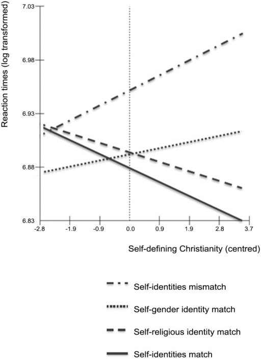 Log transformed reaction times representing the interaction between match-type and self-defining Christianity (centred).