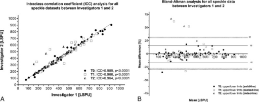 ICC (A) and Bland–Altman (B) analyses for all speckle datasets (i.e., T0, T1, and T2) between investigators 1 and 2. ICC = intraclass correlation coefficient.