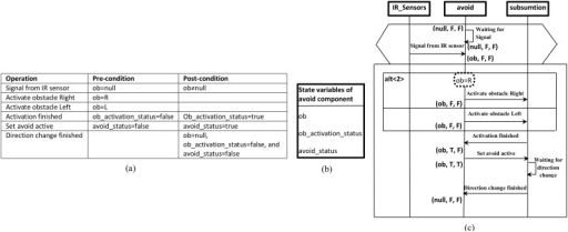 Part of wheelchair system specifications: (a) System constraints, (b) State vector of avoid-component (elicited based on (a) and the basic scenario of obstacle avoidance), (c) Prepared (annotated and propagated) scenario of obstacle avoidance to synthesize the behaviour model of the avoid-component.