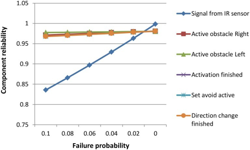 Analysis of sensitivity to operations' failure probability.