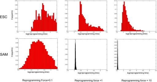 Reprogramming time distributions for various Oct4 and WUS over-expression levels.Comparison of the time it takes to reprogram a cell in the ESC model (first row) and the SAM model (second row). The three columns represent over-expression 0.1, 1 and 10 respectively. We conducted independent simulations for each over-expression level and plotted the distributions of monitored reprogramming times.