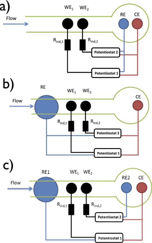 Schematics of three commonly used dual-electrode configurations.(a) Traditional (ipsilateral) placement of reference and counter electrodes. (b) Upstream (contralateral) reference and counter electrode placements. (c) Dual reference electrode configuration. WE1,2: Ni working electrodes embedded in epoxy; RE and RE2: Ag/AgCl/3 M NaCl reference electrode; CE: Pt counter-electrode. RE1: Ni reference electrode for working electrode 1.