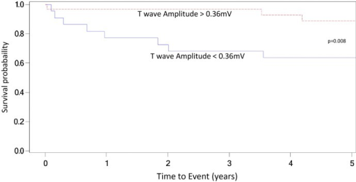 Cumulative event-free survival analysis by T-wave amplitude in lead V2. ICD, implantable cardioverter defibrillator.