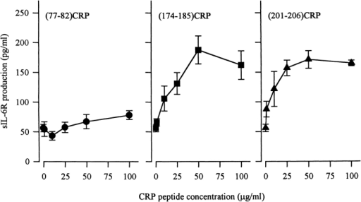 Peptides derived from CRP activate sIL-6R production by human neutrophils. Neutrophils (2 × 106 cells) were stimulated for 45 min at 37°C, 5% CO2 with  peptide (77–82)CRP, (174–185)CRP, or  (201–206)CRP. sIL-6R concentrations are  expressed as the mean ± SD (n = 3). Release of sIL-6R in response to 50 μg/ml  CRP was 177.4 ± 6.5 pg/ml.