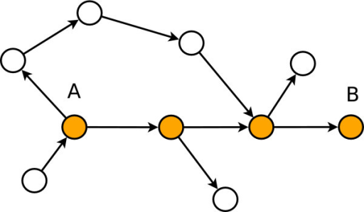 Information sent from gene A to gene B is transmitted via the shortest path (orange nodes).