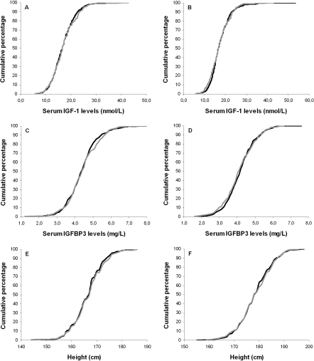 Cumulative distribution curves of serum IGF-1 levels, serum IGFBP3 levels and height.                                            Cumulative distribution curves of IGF-1 levels for offspring and partners                                            among females (A) and males (B); Cumulative distribution                                            curves of IGFBP3 levels for offspring and partners among females (C)                                            and males (D); Cumulative distribution curves of height for                                            offspring and partners among females (E) and males (F). Black                                            lines represent offspring, gray lines represent partners.