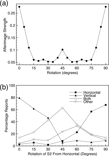Results from Experiment 2. (a) The model predicts a strong afterimage							when S2 differs by 90 degrees from either of the components of S1. Small							deviations from orthogonality lead to large decreases in the strength of							the afterimage, (b) the experimental data show that reports of							horizontal and vertical afterimages occur for rotations where the model							predicts weak afterimages; moreover, the data show that observers report							seeing both horizontal and vertical components of the afterimage for							intermediate rotations.