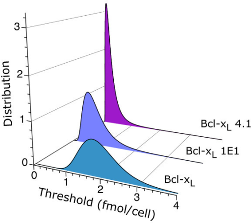 Threshold distributions. The inferred ATP threshold distributions are shown for three different levels of expression of the oncogene Bcl-xL. The values of the parameters μ and σ that characterize the threshold distributions, given by , are the same as in Figure 2.