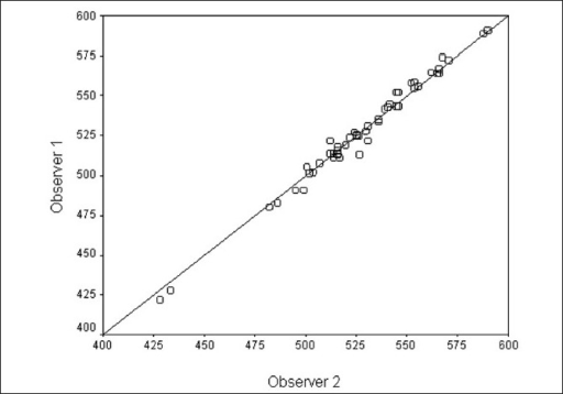 Scatter plot for comparing CCT between two observers with no change line. X and Y axes show CCT values measured by observer 2 and observer 1, respectively, in micrometers (either eye, n = 50)