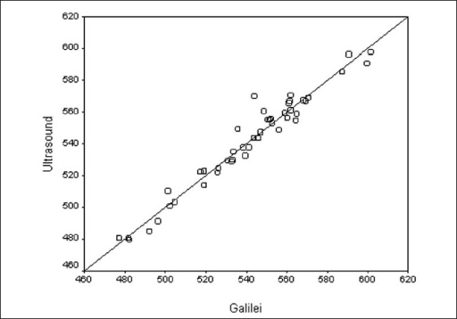 Scatter plot for comparing CCT between two methods with no change line. X axis: measurement of CCT with Galilei in micrometers. Y axis: measurement of CCT with US in micrometers